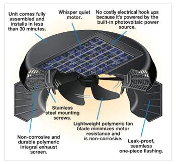 Solar Roof Vent Melbourne